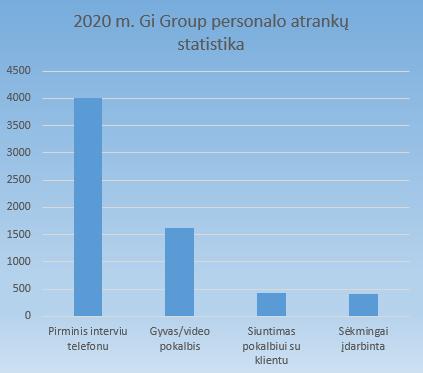 Gi Group personalo atrankos statistika